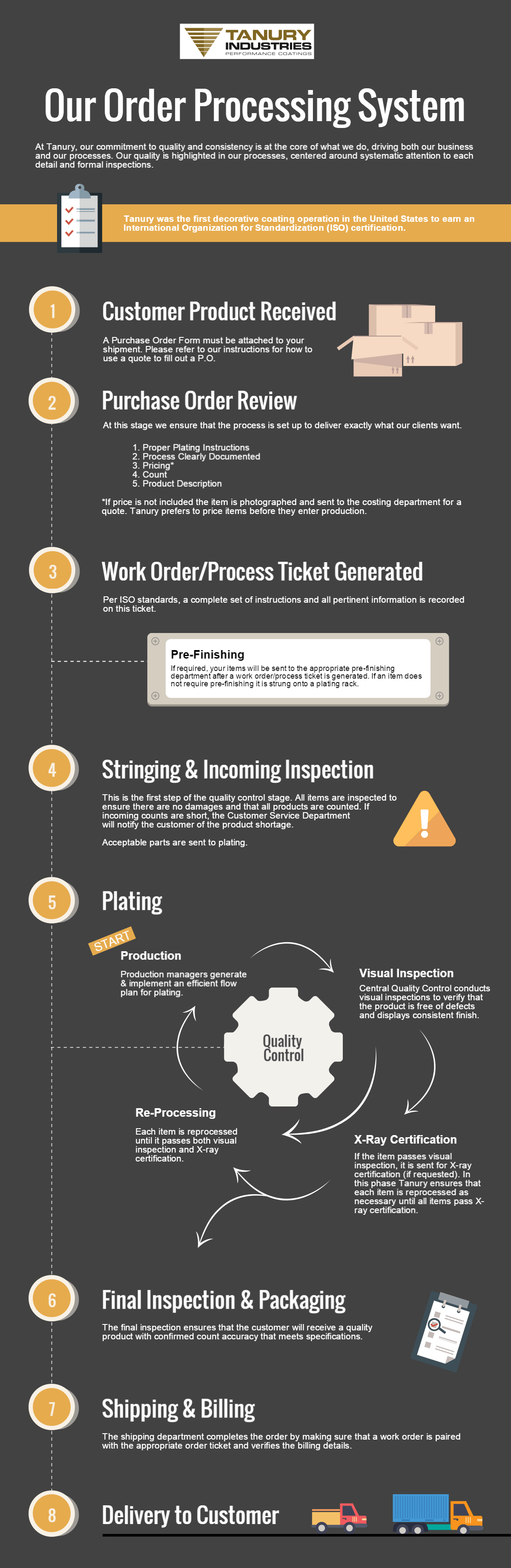 View Our Order Processing Infographic Double Click To Enlarge